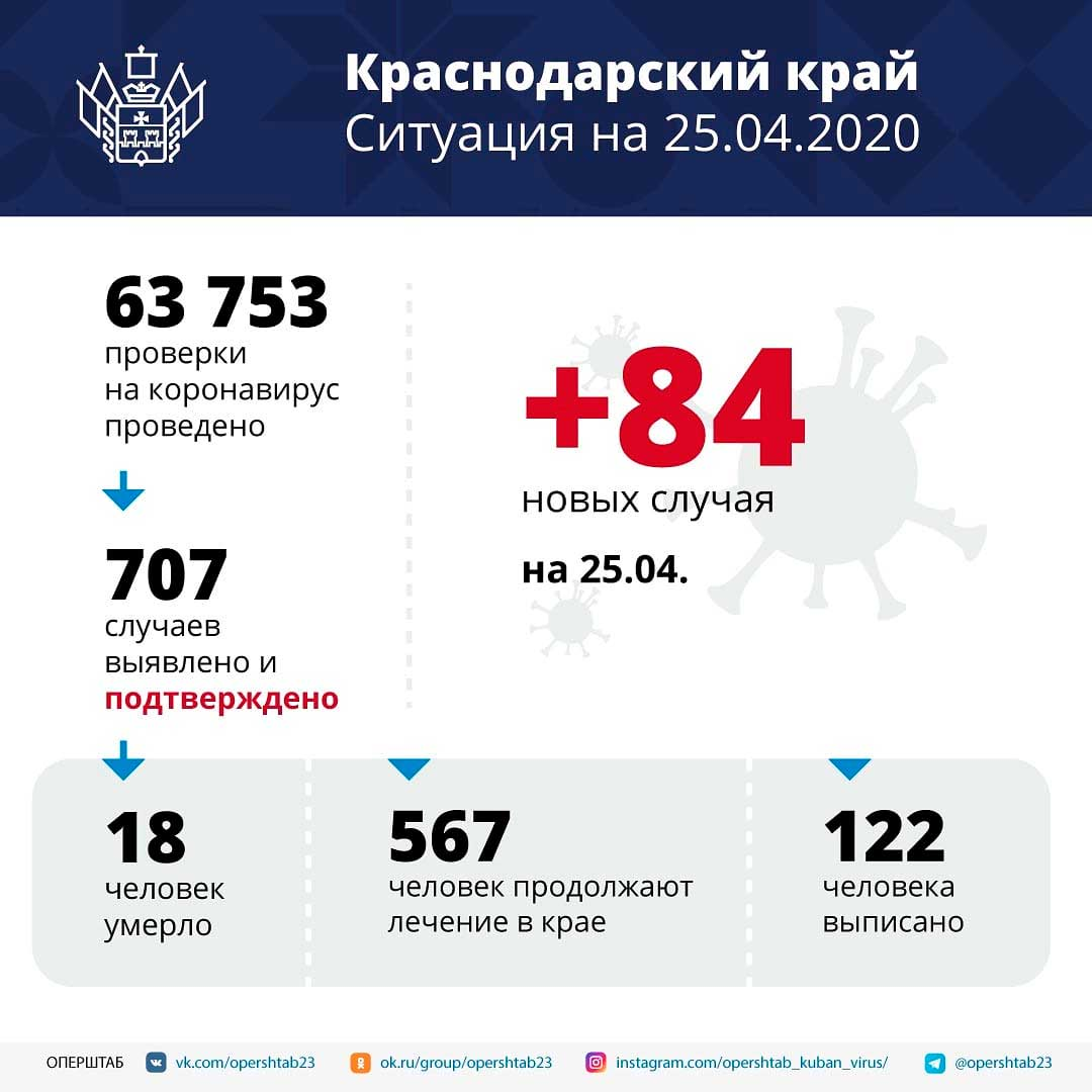 Коронавирус в Краснодаре и Краснодарском крае последние новости