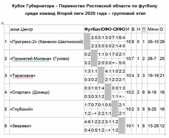 Шахматка Центр Вторая лига Ростовская область футбол 2020 итог и результаты