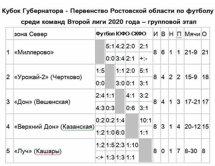Результаты 2 лига Севера 2020 первенство Ростовская область футбол