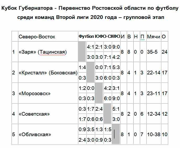 Шахматка результатов Северо-Востока РО 2-я лига 2020 год