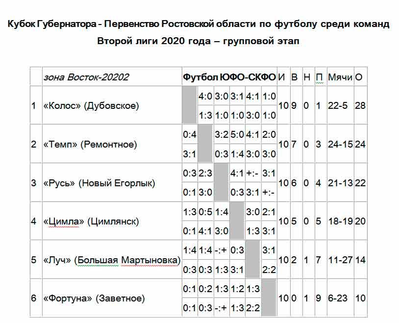 Итоги Второй лиги Восток по футболу Ростовская область 2020