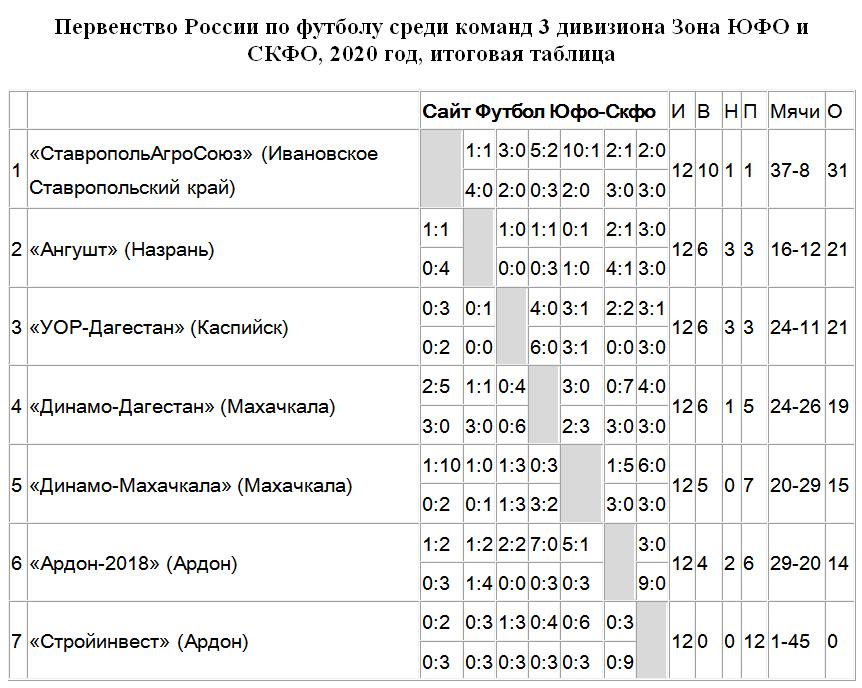 Футбол Третий дивизион ЮФО и СКФО 2020 таблица