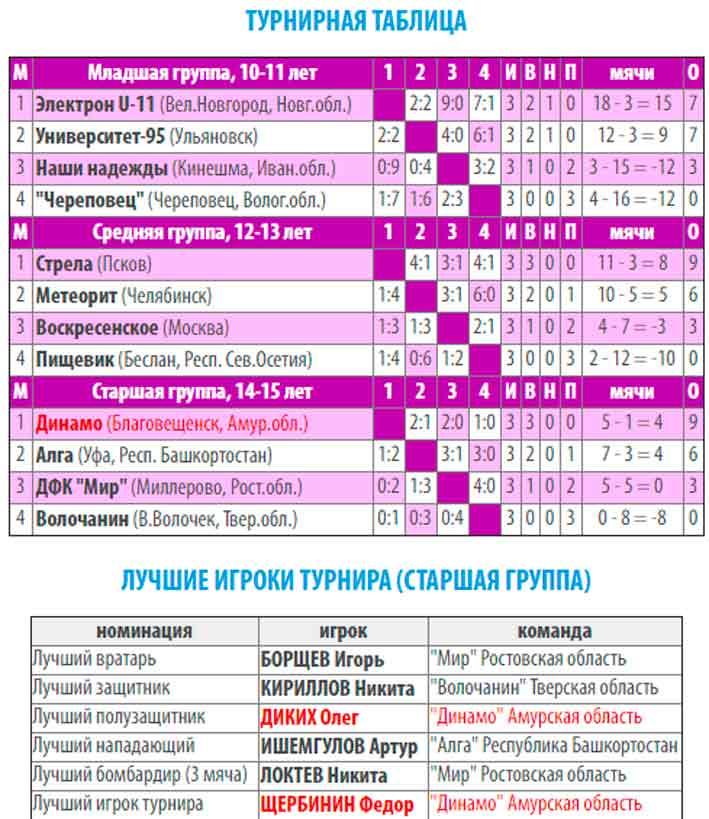 «Кожаный мяч» Суперфинал России 2020